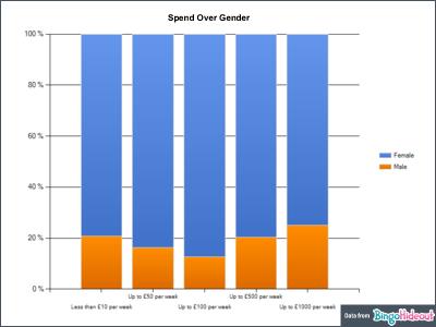 Bingo Player Spend over Gender