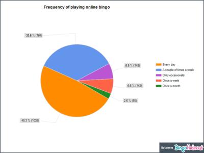 Bingo Player Gender