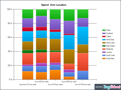 Bingo Player Spend over Location